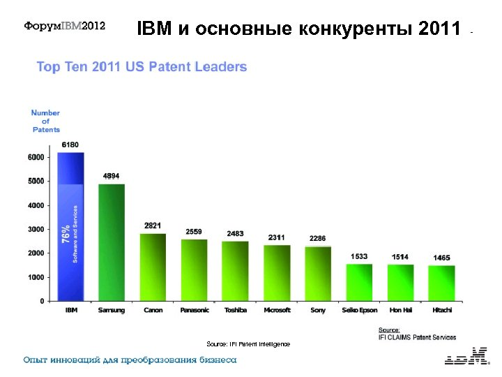 IBM и основные конкуренты 2011 Source: IFI Patent Intelligence