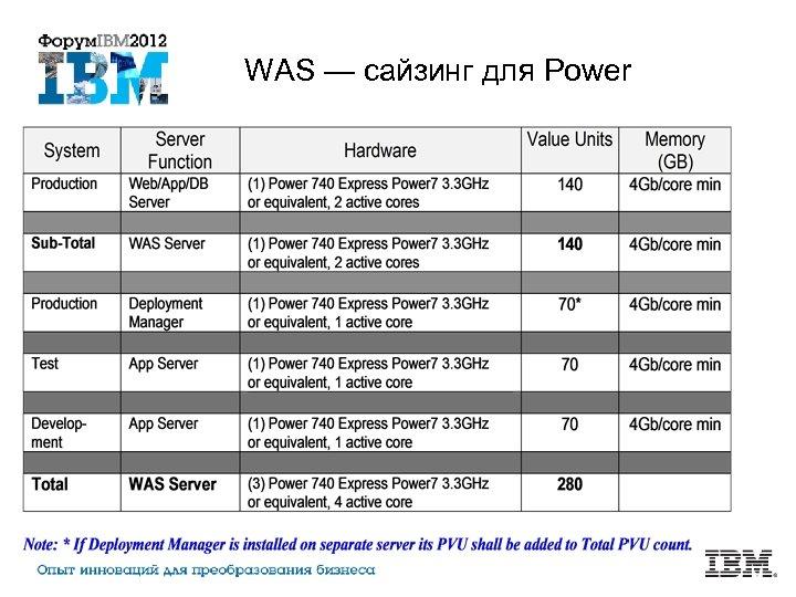 WAS — сайзинг для Power