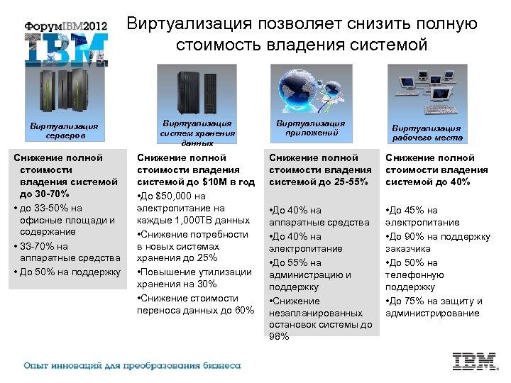 Виртуализация позволяет снизить полную стоимость владения системой Виртуализация серверов Снижение полной стоимости владения системой