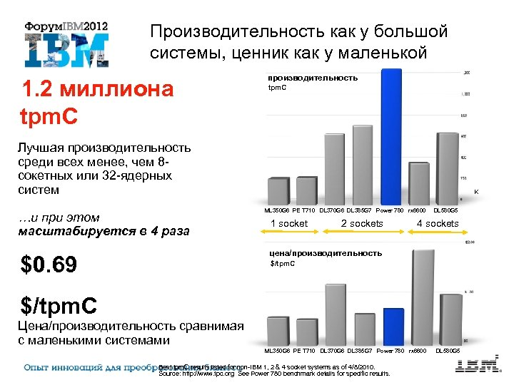 Производительность как у большой системы, ценник как у маленькой 1. 2 миллиона tpm. C