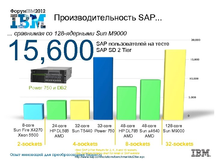 Производительность SAP. . . сравнимая со 128 -ядерными Sun M 9000 15, 600 SAP