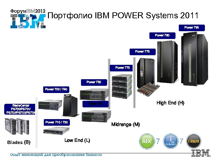 Портфолио IBM POWER Systems 2011 Power 795 Power 780 Power 775 Power 770 Power
