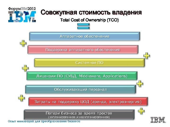 Совокупная стоимость владения Total Cost of Ownership (TCO) Аппаратное обеспечение Поддержка аппаратного обеспечения Системное