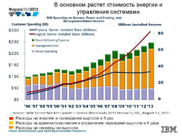 В основном растет стоимость энергии и управления системами Расходы на энергию и охлаждение выросли