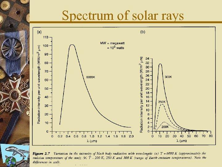 Spectrum of solar rays