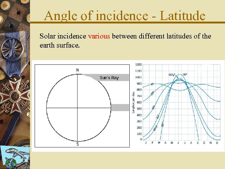 Angle of incidence - Latitude Solar incidence various between different latitudes of the earth