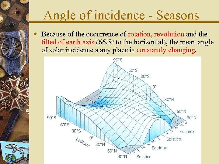 Angle of incidence - Seasons w Because of the occurrence of rotation, revolution and