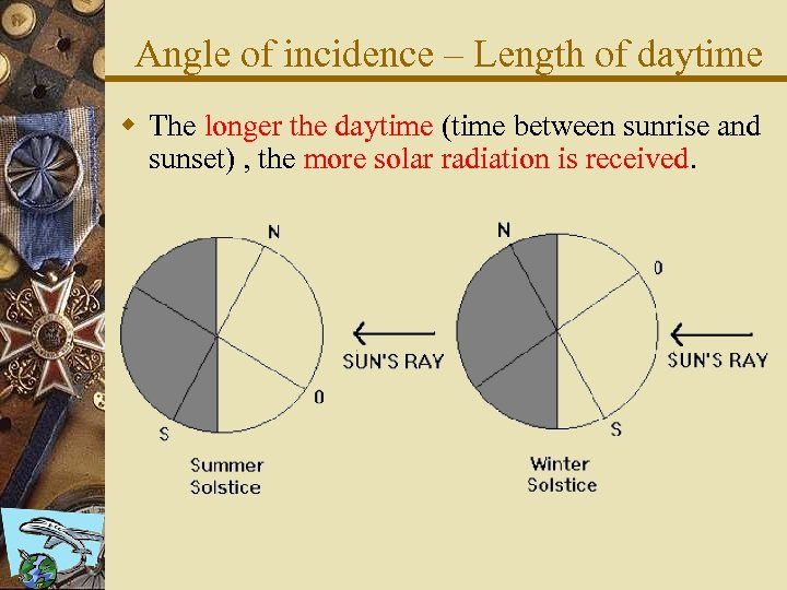 Angle of incidence – Length of daytime w The longer the daytime (time between