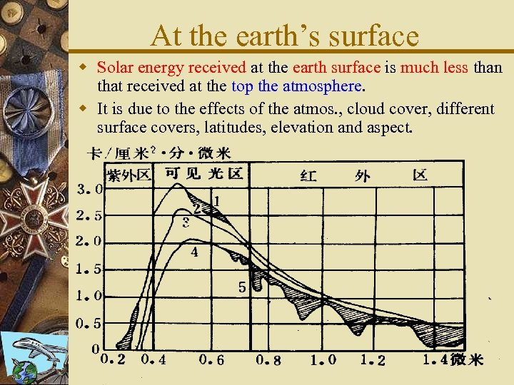 At the earth's surface w Solar energy received at the earth surface is much