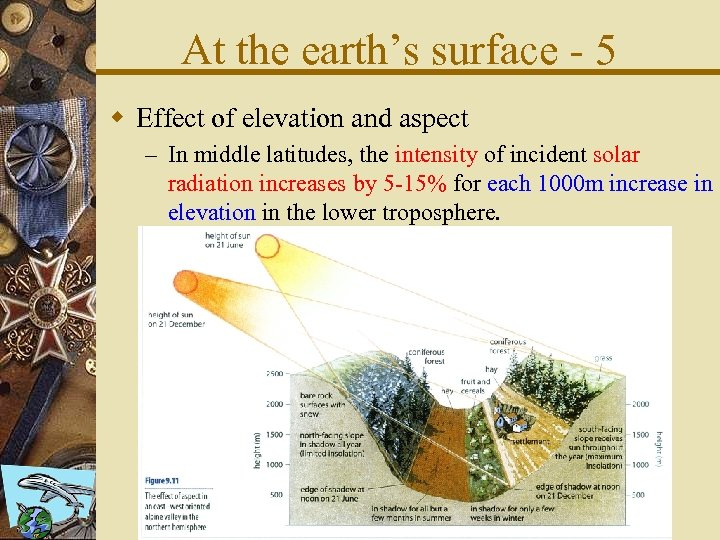 At the earth's surface - 5 w Effect of elevation and aspect – In