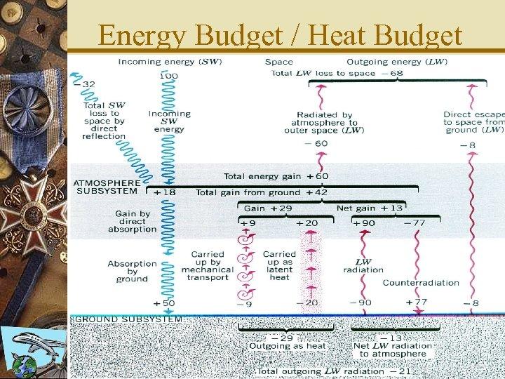 Energy Budget / Heat Budget