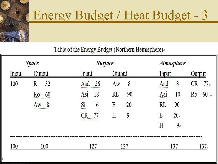 Energy Budget / Heat Budget - 3