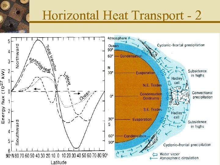 Horizontal Heat Transport - 2