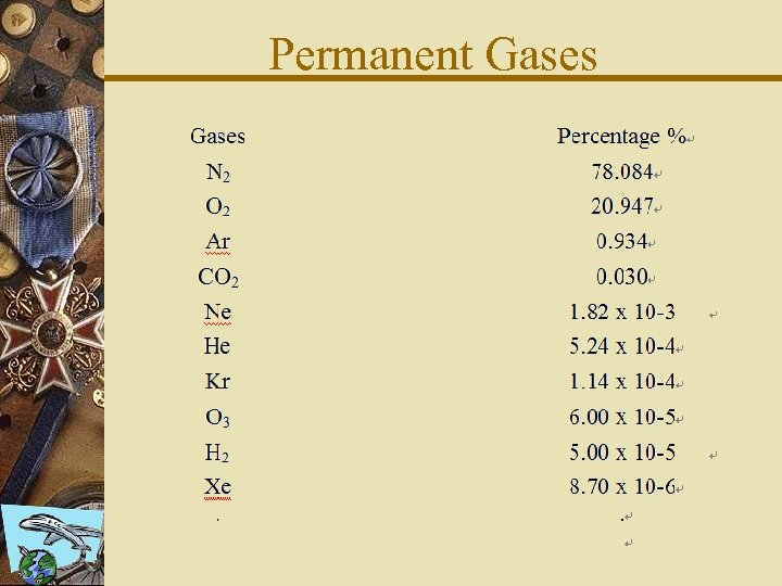 Permanent Gases