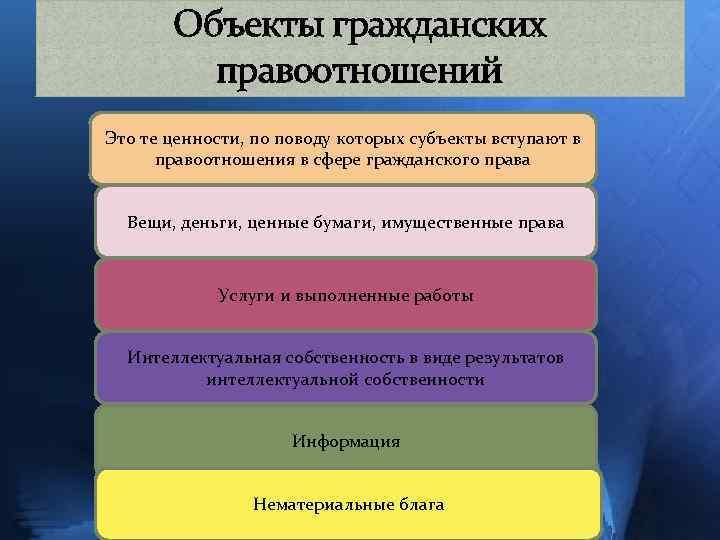 Объекты гражданских правоотношений Это те ценности, по поводу которых субъекты вступают в правоотношения в