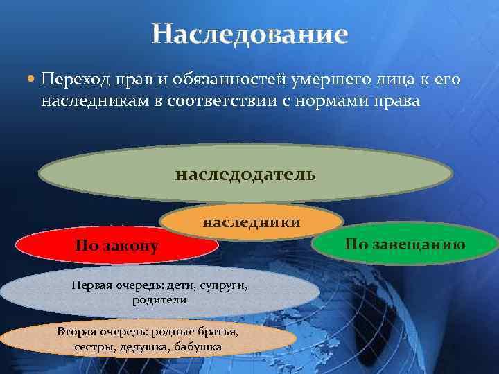 Наследование Переход прав и обязанностей умершего лица к его наследникам в соответствии с нормами