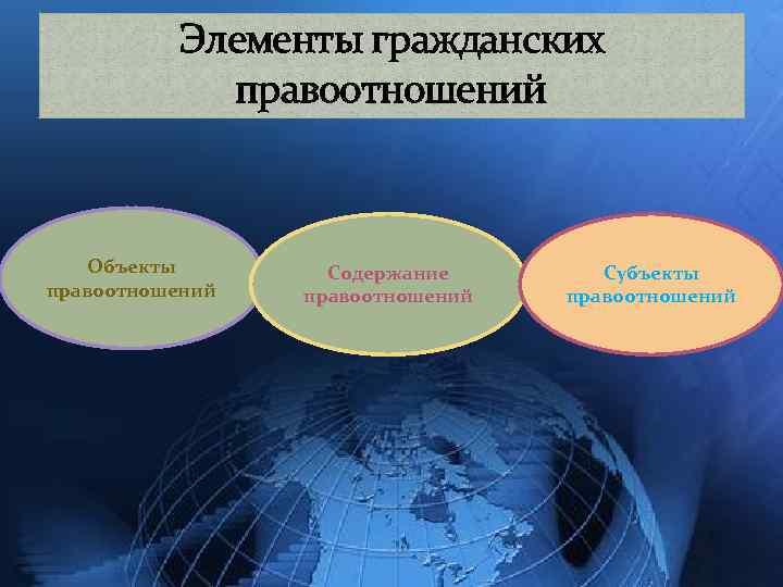 Элементы гражданских правоотношений Объекты правоотношений Содержание правоотношений Субъекты правоотношений