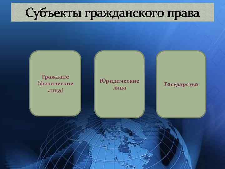 Субъекты гражданского права Граждане (физические лица) Юридические лица Государство