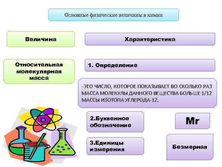 Основные физические величины в химии Величина Относительная молекулярная масса Характеристика 1. Определение -ЭТО ЧИСЛО,