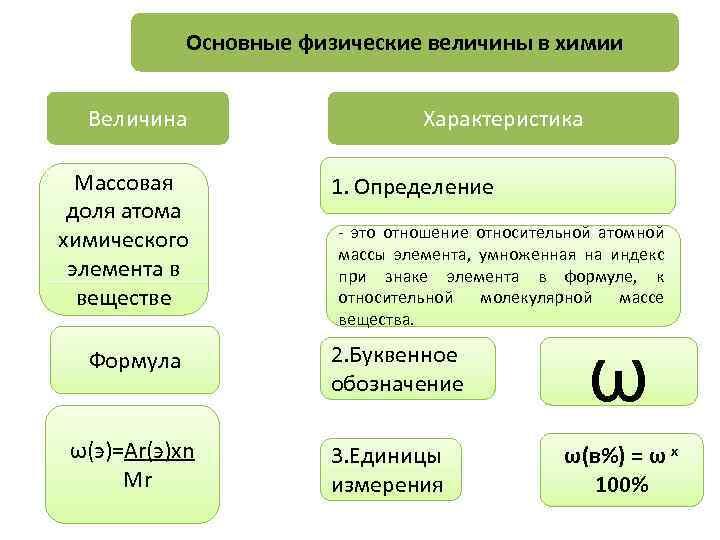 Основные физические величины в химии Величина Массовая доля атома химического элемента в веществе Формула