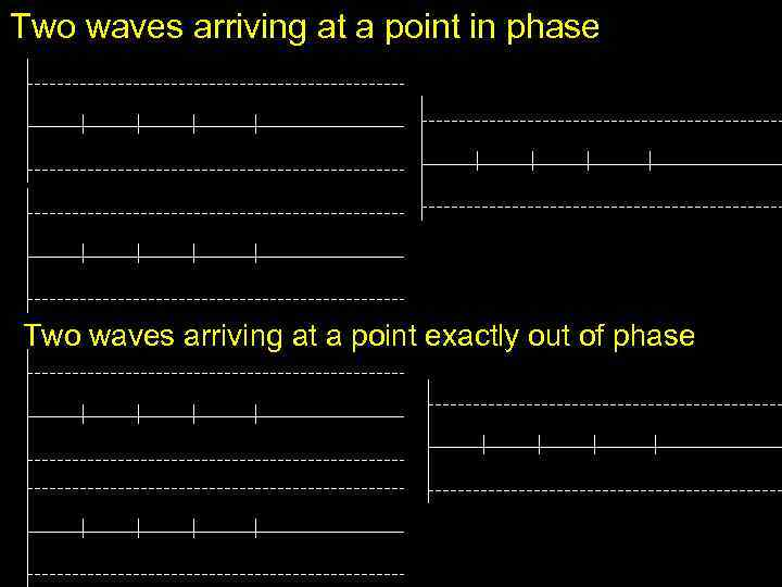 Two waves arriving at a point in phase Two waves arriving at a point