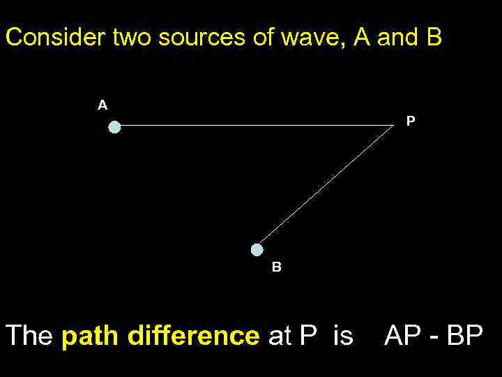 Consider two sources of wave, A and B A P B The path difference