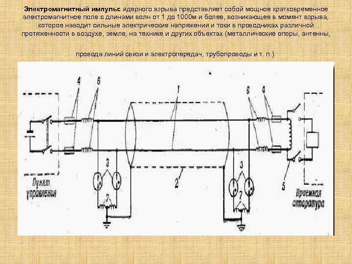 Электромагнитный импульс ядерного взрыва представляет собой мощное кратковременное электромагнитное поле с длинами волн от