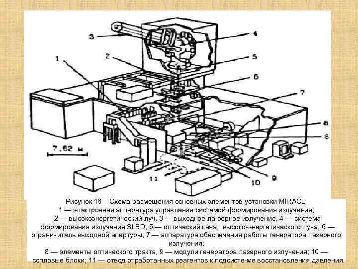 Рисунок 16 – Схема размещения основных элементов установки MIRACL: 1 — электронная аппаратура управления