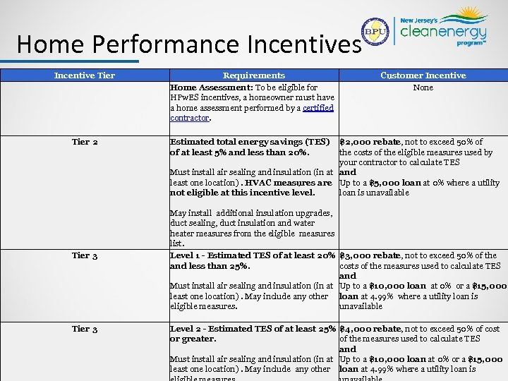 Home Performance Incentives Incentive Tier 2 Tier 3 Requirements Home Assessment: To be eligible