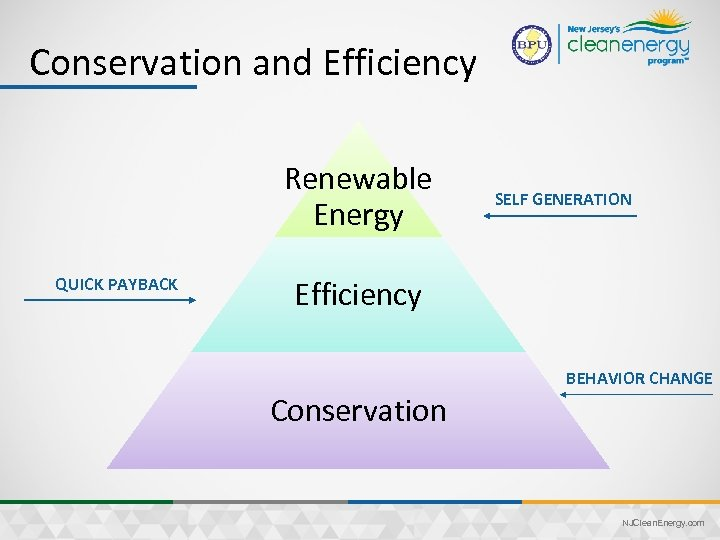 Conservation and Efficiency Renewable Energy QUICK PAYBACK SELF GENERATION Efficiency BEHAVIOR CHANGE Conservation NJClean.
