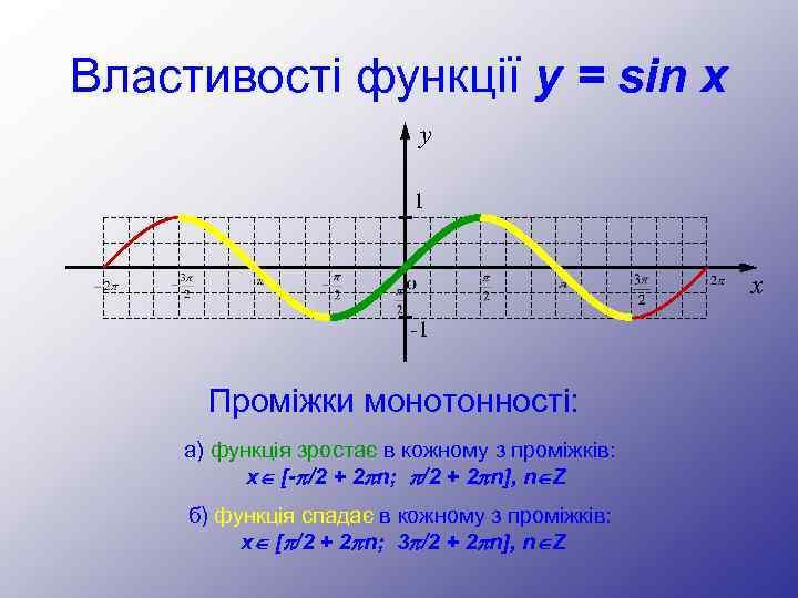Властивості функції y = sin x y 1 x -1 Проміжки монотонності: а) функція