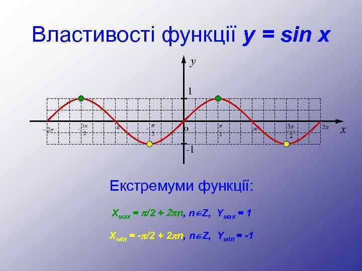 Властивості функції y = sin x y 1 x -1 Екстремуми функції: Хмах =