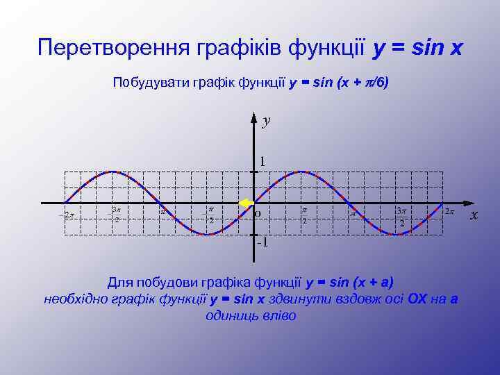 Перетворення графіків функції y = sin x Побудувати графік функції y = sin (x
