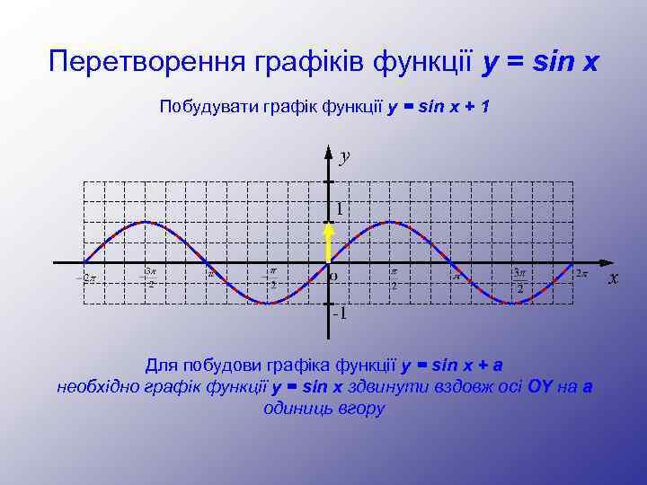 Перетворення графіків функції y = sin x Побудувати графік функції y = sin x