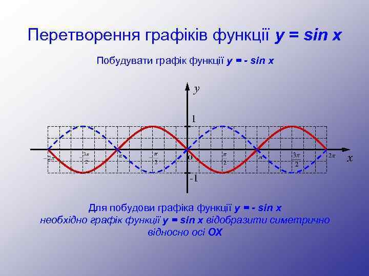 Перетворення графіків функції y = sin x Побудувати графік функції y = - sin