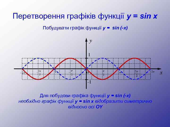 Перетворення графіків функції y = sin x Побудувати графік функції y = sin (-x)