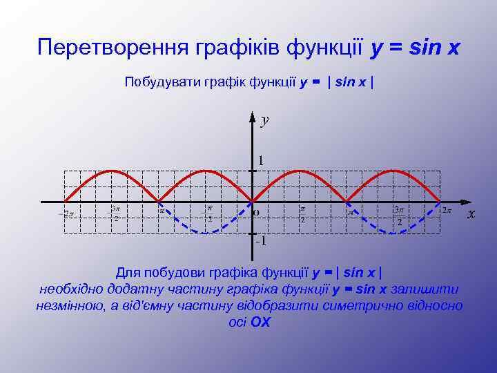 Перетворення графіків функції y = sin x Побудувати графік функції y = | sin