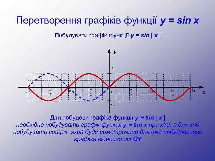 Перетворення графіків функції y = sin x Побудувати графік функції y = sin |