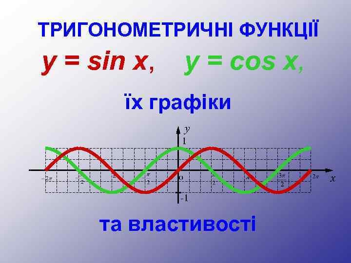 ТРИГОНОМЕТРИЧНІ ФУНКЦІЇ y = sin x, y = cos x, їх графіки y 1