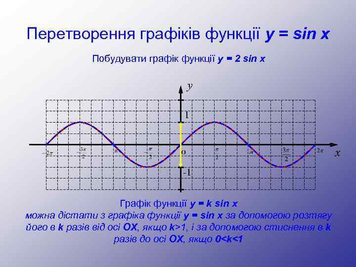Перетворення графіків функції y = sin x Побудувати графік функції y = 2 sin
