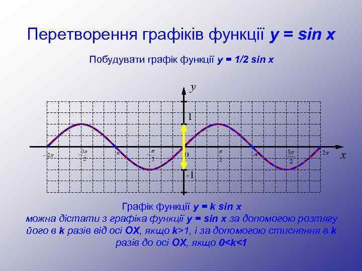 Перетворення графіків функції y = sin x Побудувати графік функції y = 1/2 sin