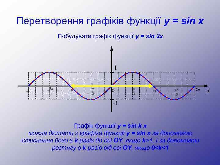 Перетворення графіків функції y = sin x Побудувати графік функції y = sin 2