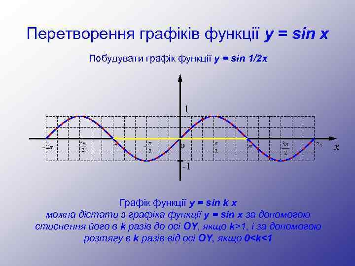 Перетворення графіків функції y = sin x Побудувати графік функції y = sin 1/2