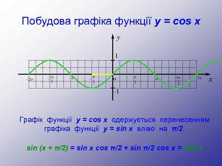 Побудова графіка функції y = cos x y 1 x -1 Графік функції у