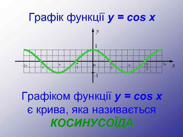 Графік функції y = cos x y 1 x -1 Графіком функції y =