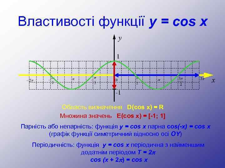 Властивості функції y = cos x y 1 x -1 Область визначення D(cos x)
