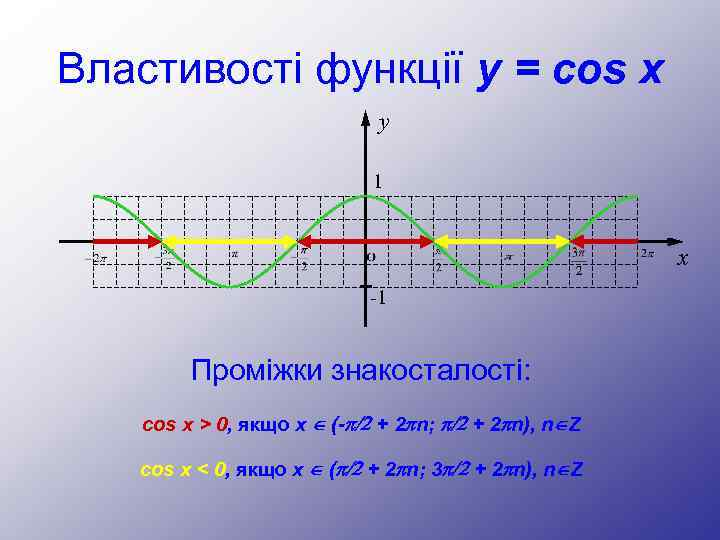 Властивості функції y = cos x y 1 x -1 Проміжки знакосталості: cos x