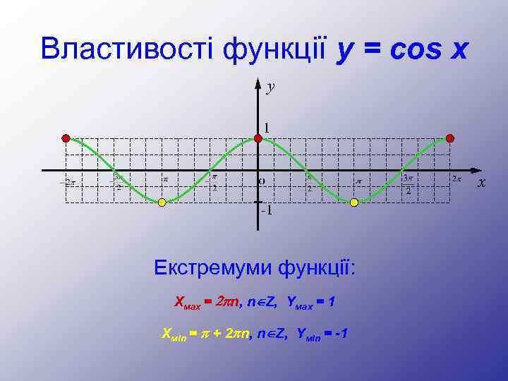Властивості функції y = cos x y 1 x -1 Екстремуми функції: Хмах =