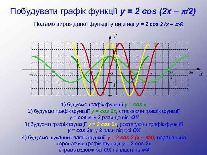 Побудувати графік функції y = 2 cos (2 x – p/2) Подамо вираз даної