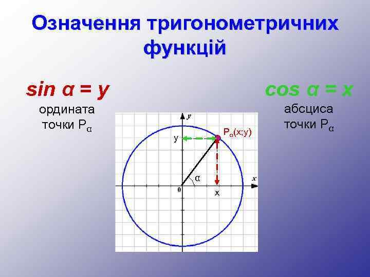 Означення тригонометричних функцій sin α = y cos α = x ордината точки Pα